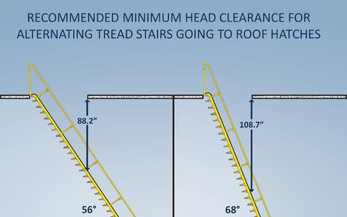 Recommended head clearance for alternating tread stairs going to roof hatches