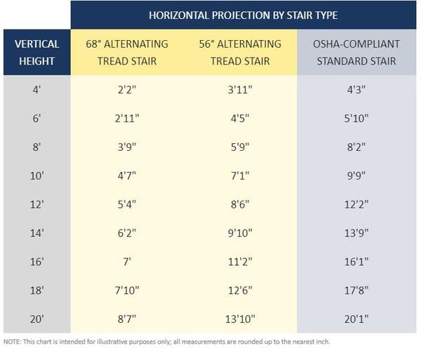 ATS space saving vs standard stair