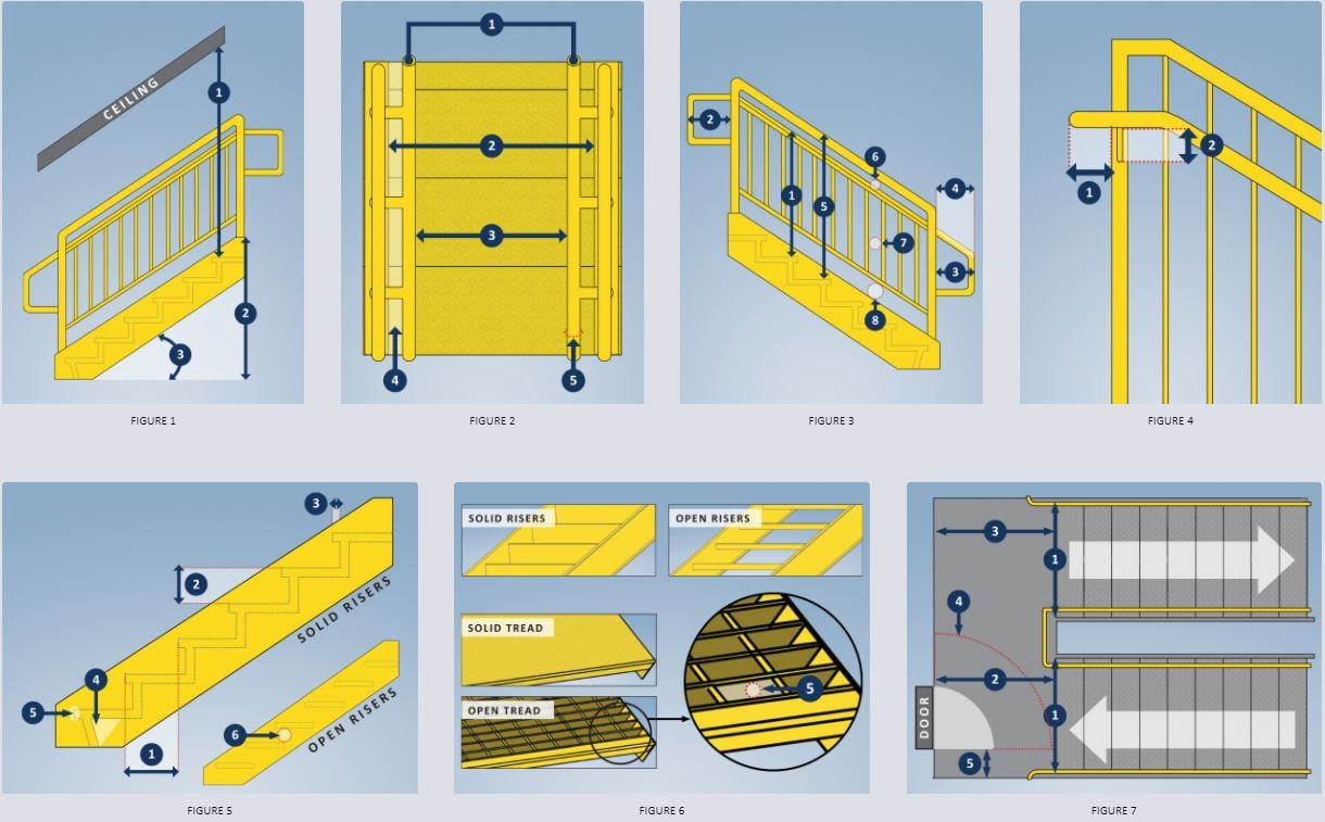 IBC Stair dimensions
