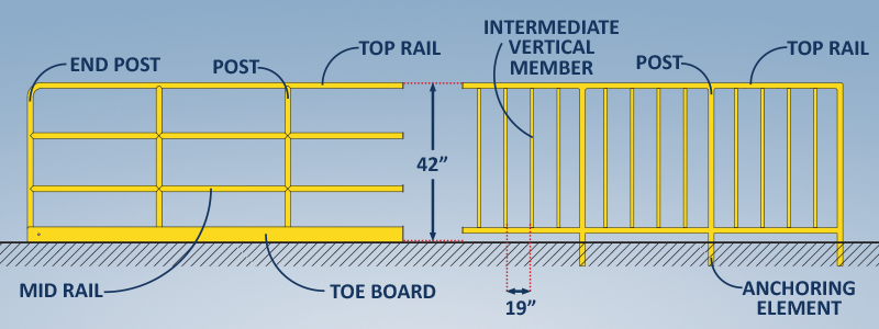 OSHA Guardrails