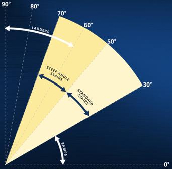 stair angle graph