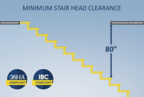 minimum head clearance illustration