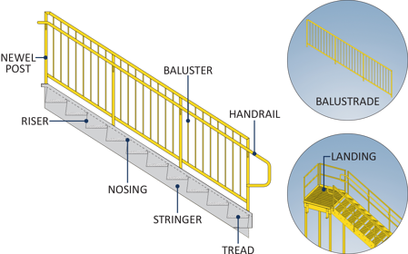 Parts of a stair