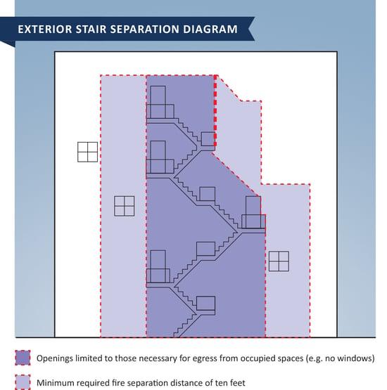 Exterior stair separation diagram