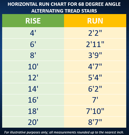 stair rise and run dimensions